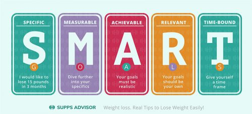 Infographic on S.M.A.R.T. weight loss with text