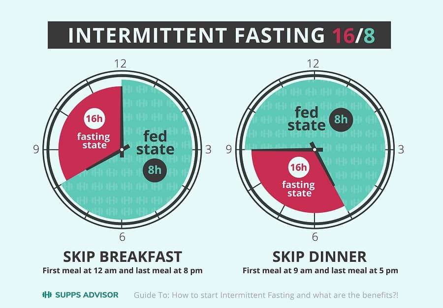 Intermittent Fasting 16/8 Clock Infographic