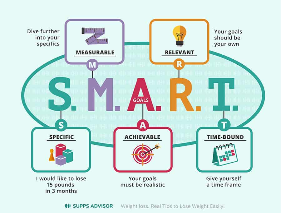 What is S.M.A.R.T. Goals? Infographic. Explained with icons.